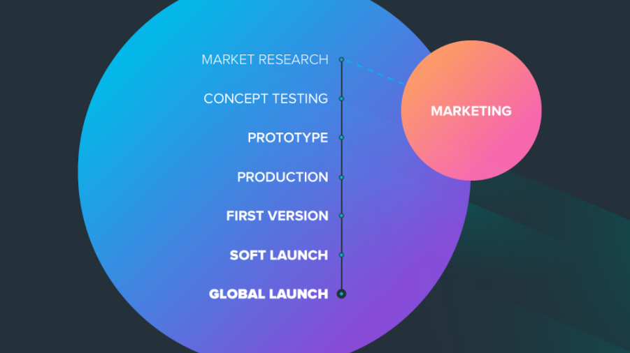 How to Save Millions With Marketability Testing